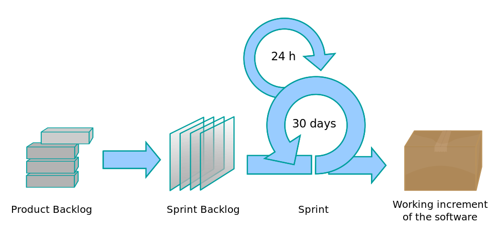 Agile Product Development Model
